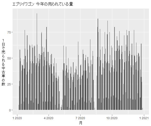 エブリイワゴン年間の流通量