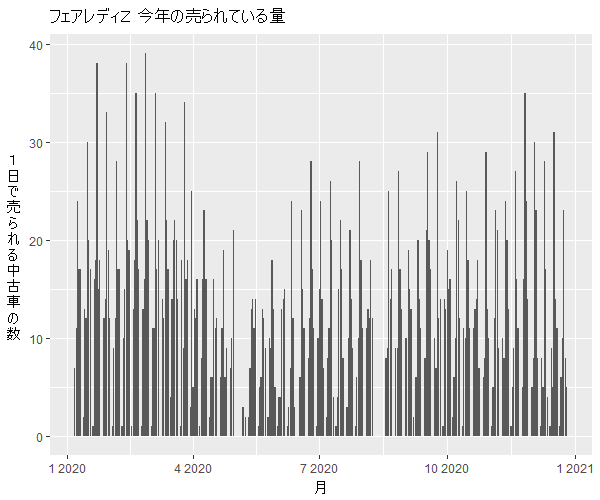 フェアレディZ年間の流通量