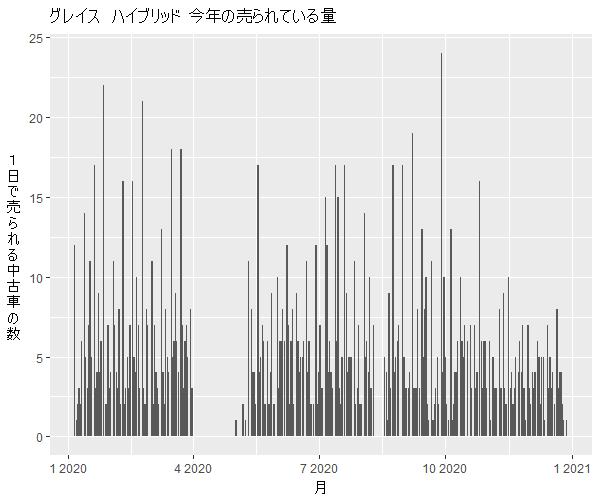 グレイスハイブリッド年間の流通量
