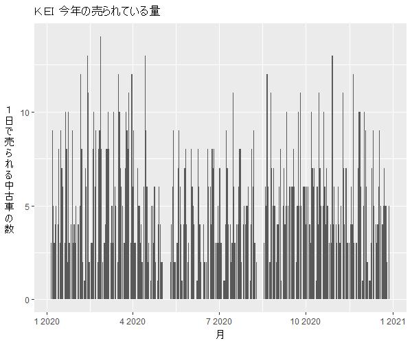 Kei年間の流通量
