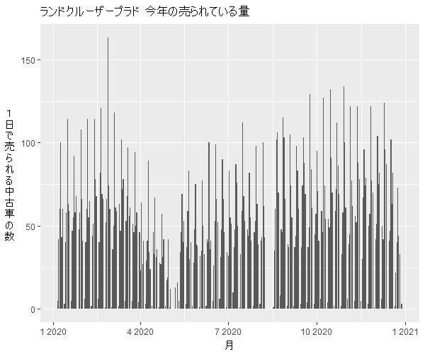 ランドクルーザープラド年間の流通量