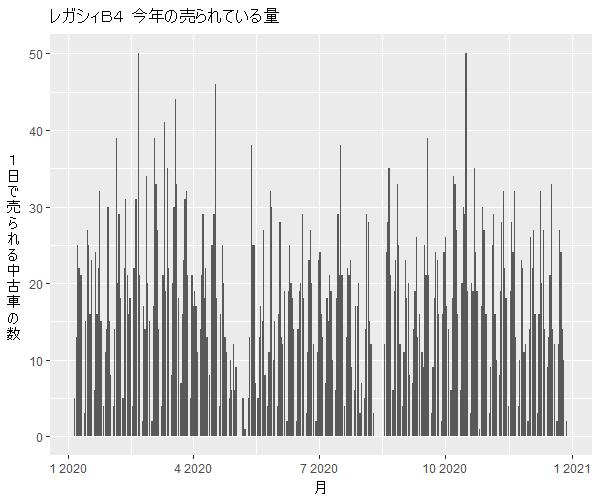 レガシィB4年間の流通量