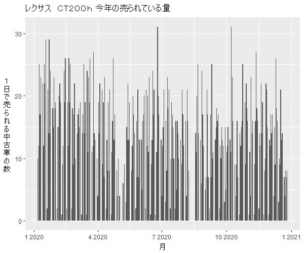 レクサスCT200h年間の流通量