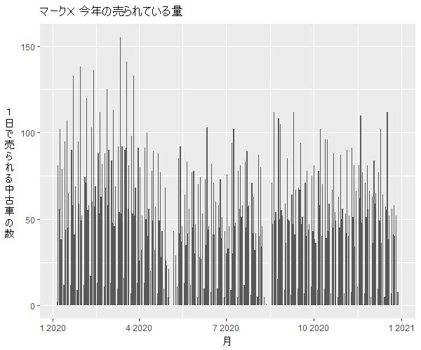 マークX年間の流通量
