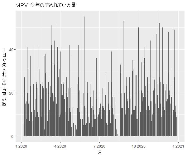 MPV年間の流通量