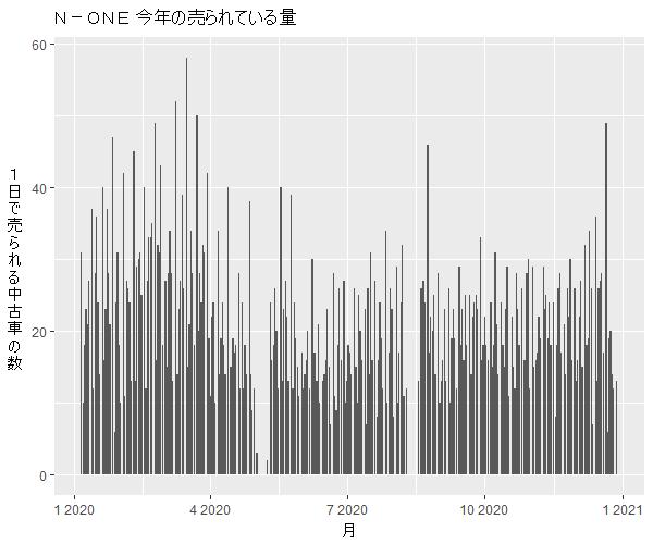 N-ONE年間の流通量