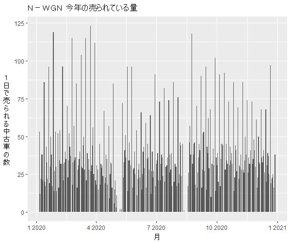 N-WGN年間の流通量