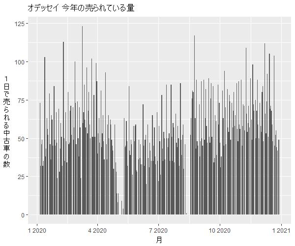 オデッセイ年間の流通量