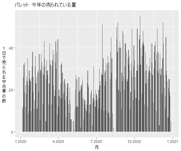 スズキパレット年間の流通量
