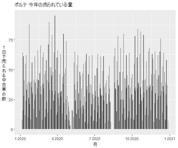 ポルテ年間の流通量