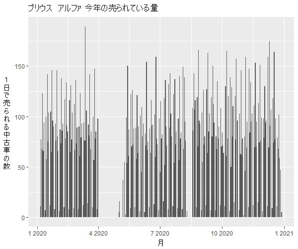 プリウスアルファ年間の流通量