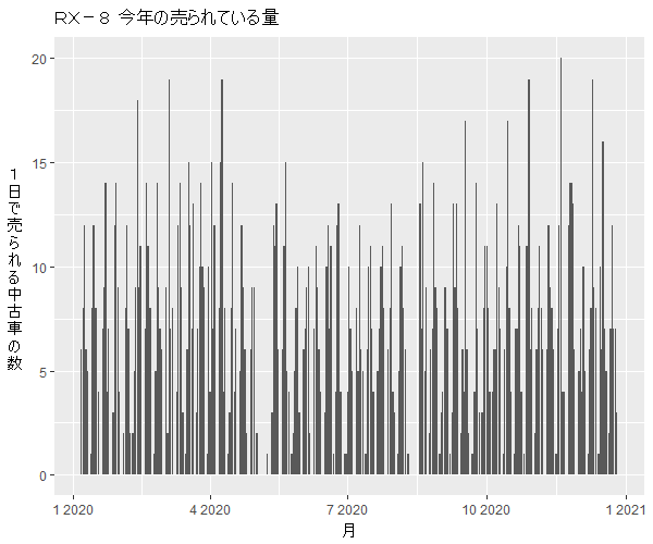 RX-8年間の流通量