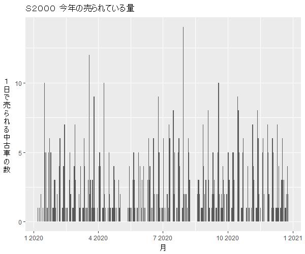 S2000年間の流通量