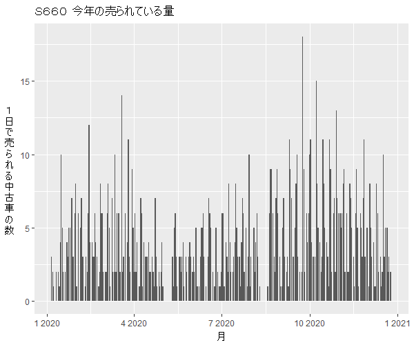S660年間の流通量