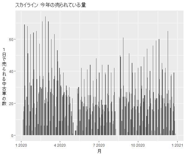 スカイライン年間の流通量