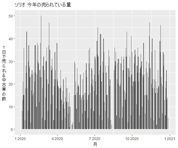 ソリオ年間の流通量