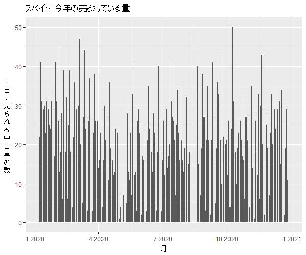 スペイド年間の流通量