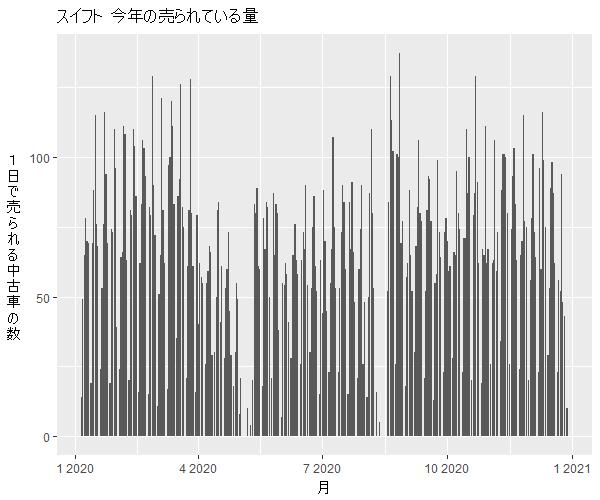 スイフト年間の流通量