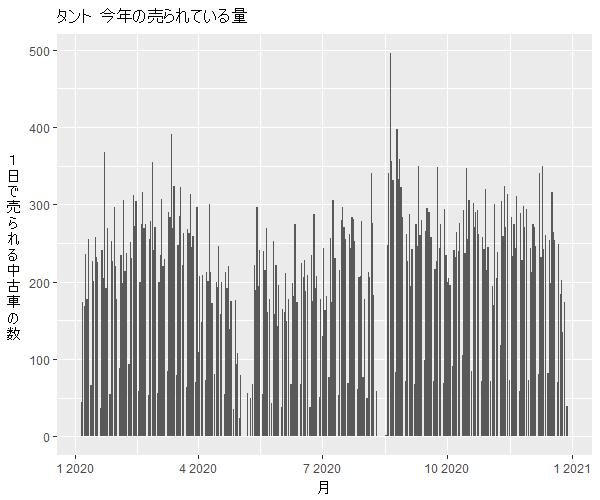 タント年間の流通量