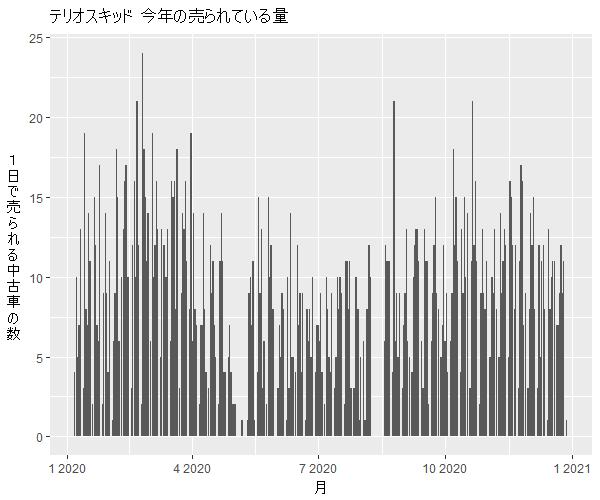 テリオスキッド年間の流通量