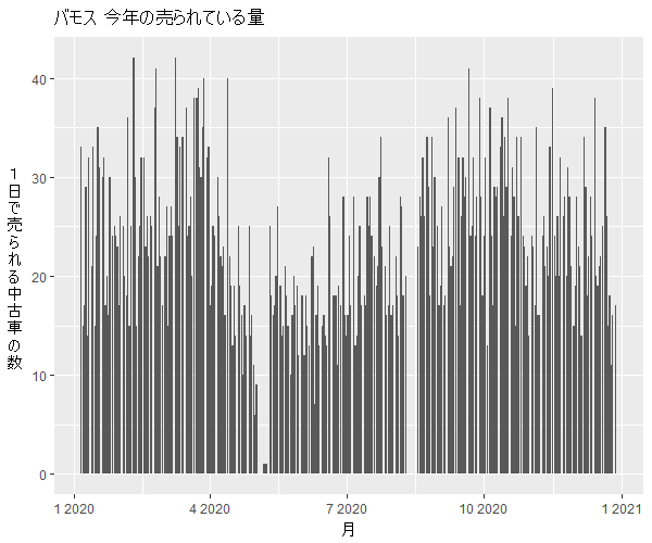 バモス年間の流通量