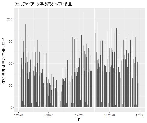 ヴェルファイア年間の流通量