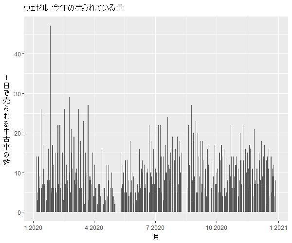 ヴェゼル年間の流通量