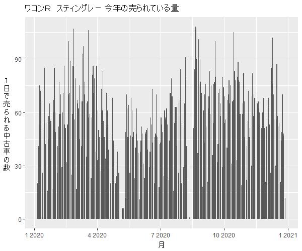 ワゴンRスティングレー年間の流通量