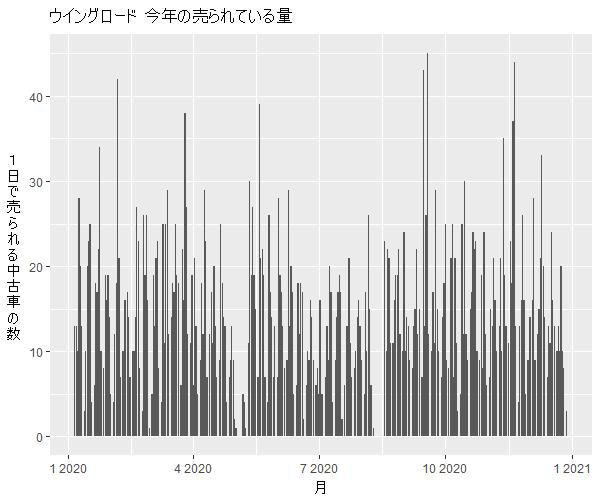 ウイングロード年間の流通量