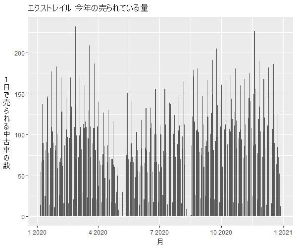 エクストレイル年間の流通量